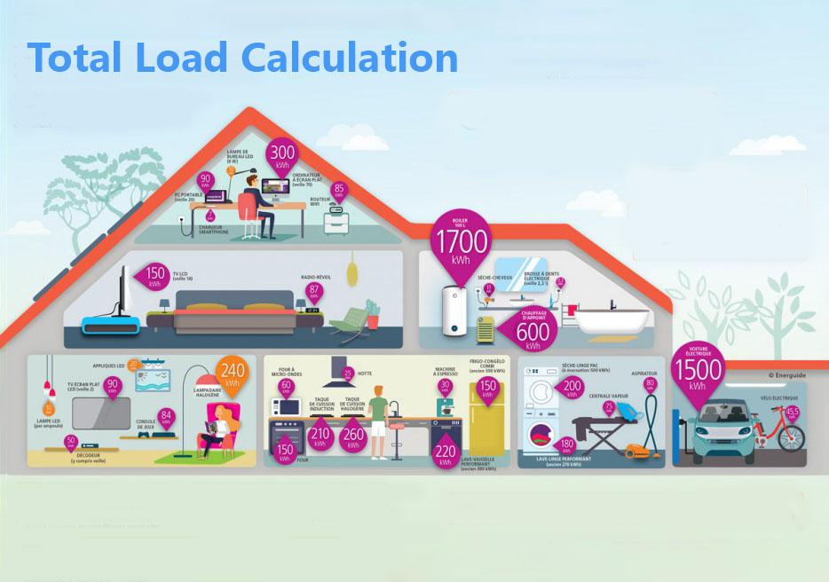Load Calcuation