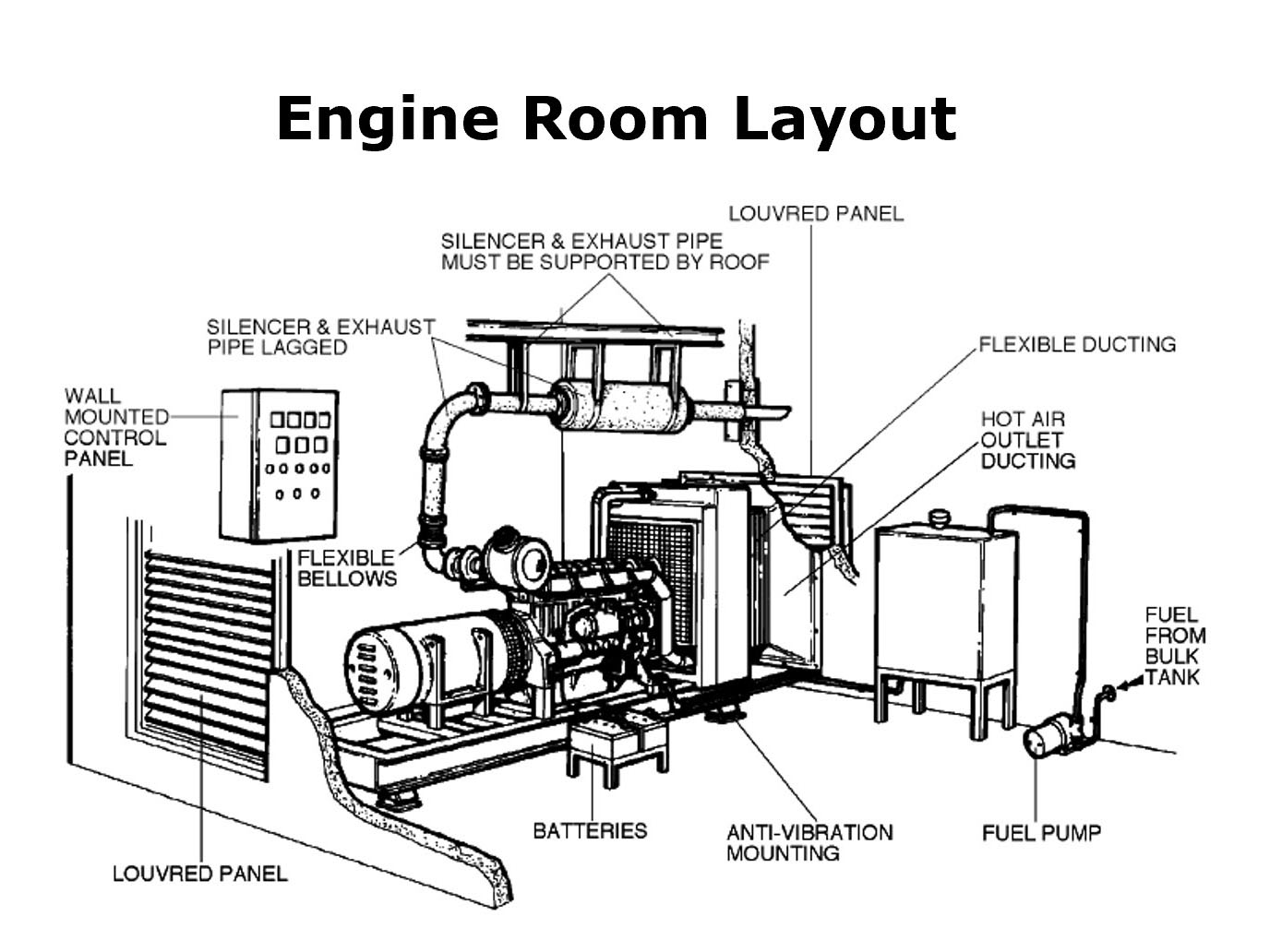Generator Room Layout